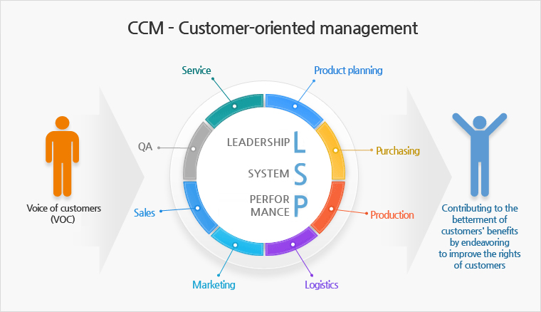 CCM – Customer-oriented management