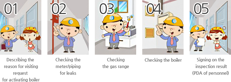 Describing the reason for visiting, request for activating boiler → Checking the meter/piping for leaks → Checking the gas range → Checking the gas range → Signing on the inspection result (PDA of personnel)